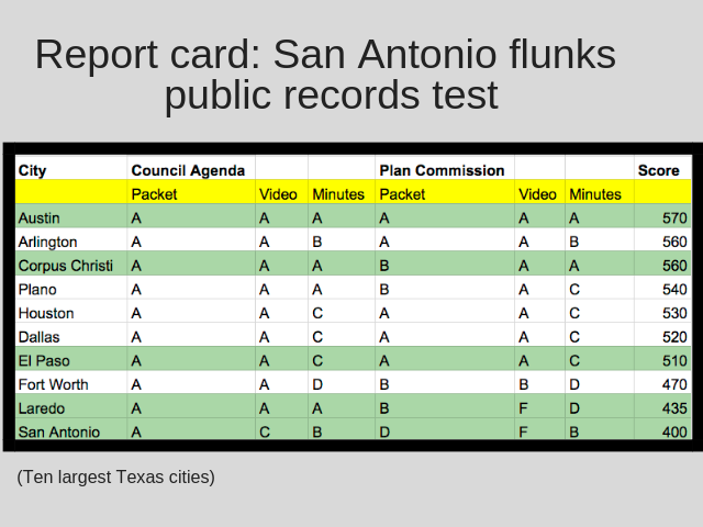 San Antonio flunks the transparency test